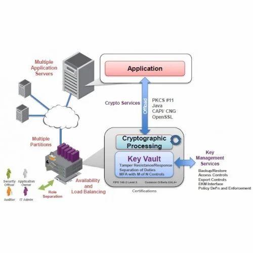Hardware Security Module Hardware Security Module