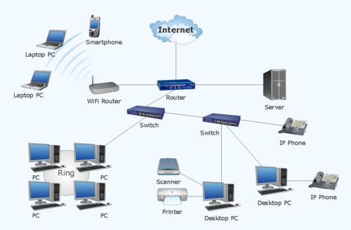 local area network installation lan