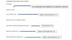 CHANNELIZATION OF E-WASTE AND ITS FLOW-CHART
