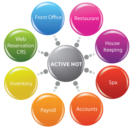 Hospitality Management System - View Specifications