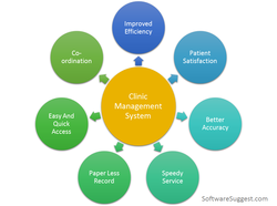 CEMR Clinical Electronic Medical Records