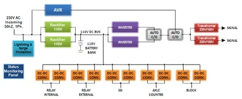 Integrated Power Supply (ips) Railway Signal Product Repair