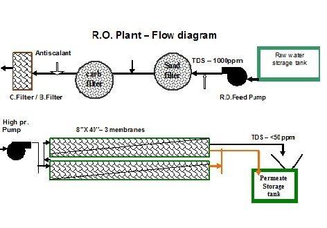 RO Design Engineering Services
