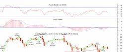 Stock Market Chart Reading CD