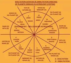 All kinds of Astrological services in Agartala, Deepak