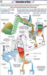Extraction Of Zinc For Chemistry Chart