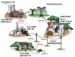 Total Earthing Distribution Services