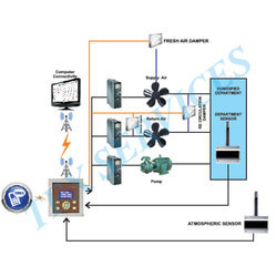 Automatic Energy Saving Solution for Humidification Plant