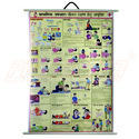 Safety Chart For First Aid Essentials (Hindi)