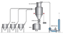 Tank Weighing & Dosing System