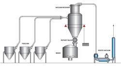 Tank Weighing & Dosing Solution