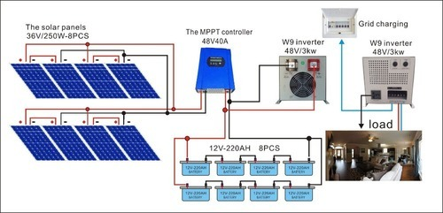 Solar Power Plant 10kva At Rs 70000   Kilowatt