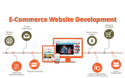 Custom Unlimited Ecommerce Website