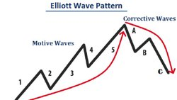Elliott Wave Course