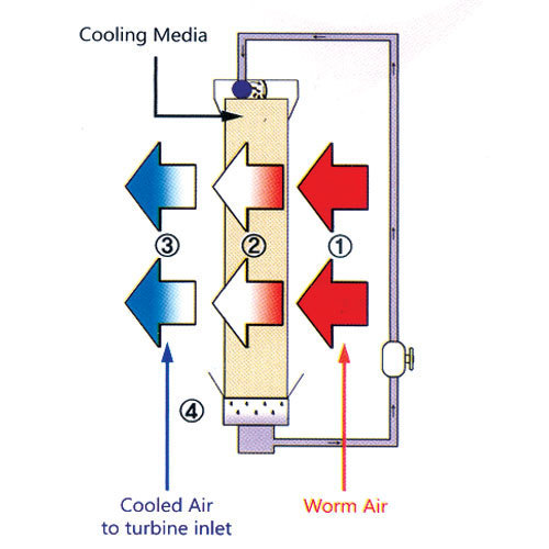 Gas Turbine Inlet Air Cooling System