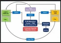 Migration Strategy Service