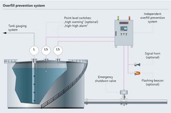 Tank Level Monitoring Systems