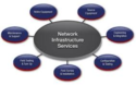 Corporate Network Infrastructure Services