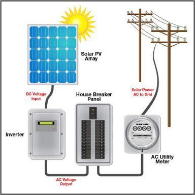 Solar On Grid Tie Power Plant View Specifications