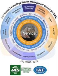 ISO 20000 ITSMS Certification Services