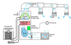 Ms HVAC System, 600 Tons, For Industrial Use