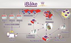 Bakery Software