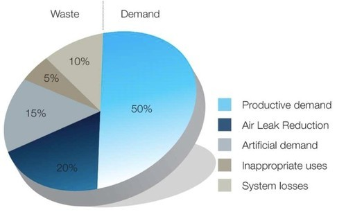 Compressed Air Audit, Application/Usage: Industrial