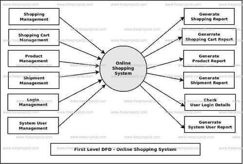 Online shopping system project report | unit testing | html.