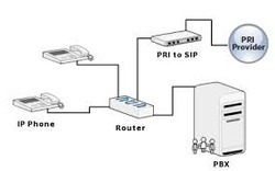 TATA Tele services PRI Lines Services