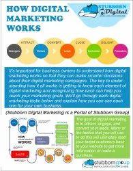 Digital Marketing Website Promotion Services in Delhi