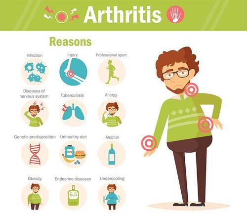 what is arthritis care