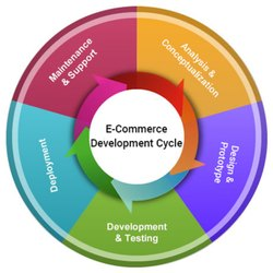 PHP E Commerce Implementation