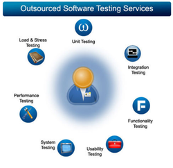 Outsourced Software Testing Service