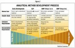 Analytical Method Development & Validation Services