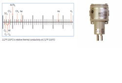 Thermal Conductivity Binary Gas Transmitter
