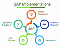 Sap S/4 Hana Implementations
