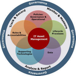 IT Asset Management Services