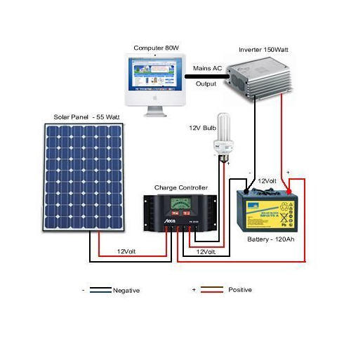 Solar Power System Solar Energy Systems Solar Panel