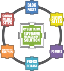 Cyber Tatva - Service Provider of Free Channel Manager & Booking