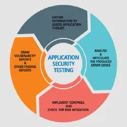 Application Security Testing Service