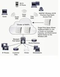 CISCO WAP581-I-K9 Wireless Access Point