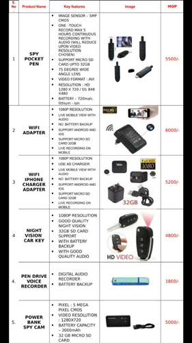 Spy Products - View Specifications   Details of Hidden Camera by SS ... 2feb732476