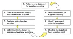 Supplier Sourcing And Selection Evaluation Services