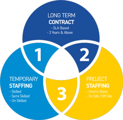 Contractual Staffing Services