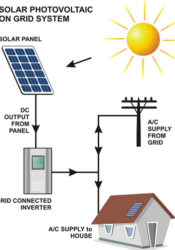 On Grid Connected Pv System Green Tek India