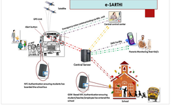 Gps Tracking Device In Patna Bihar Gps Tracking Device