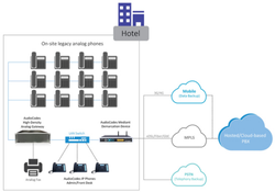 AudioCodes One Voice For Hospitality Solution
