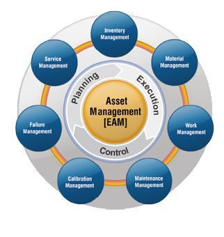 Enterprise Asset Management Solution in Punjagutta , Hyderabad, ST  Solutions   ID: 14526143991