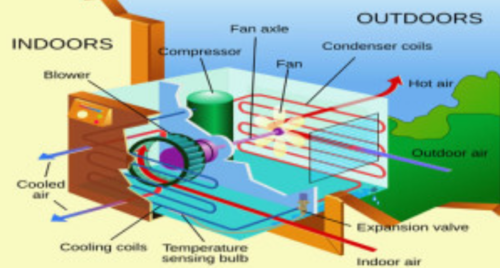 How Air Conditioners Work In Tughlakabad Extension  New Delhi
