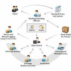 Document Digitization Service, Pan India